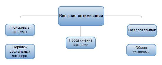 платный хостинг сайтов с php mysql и ftp